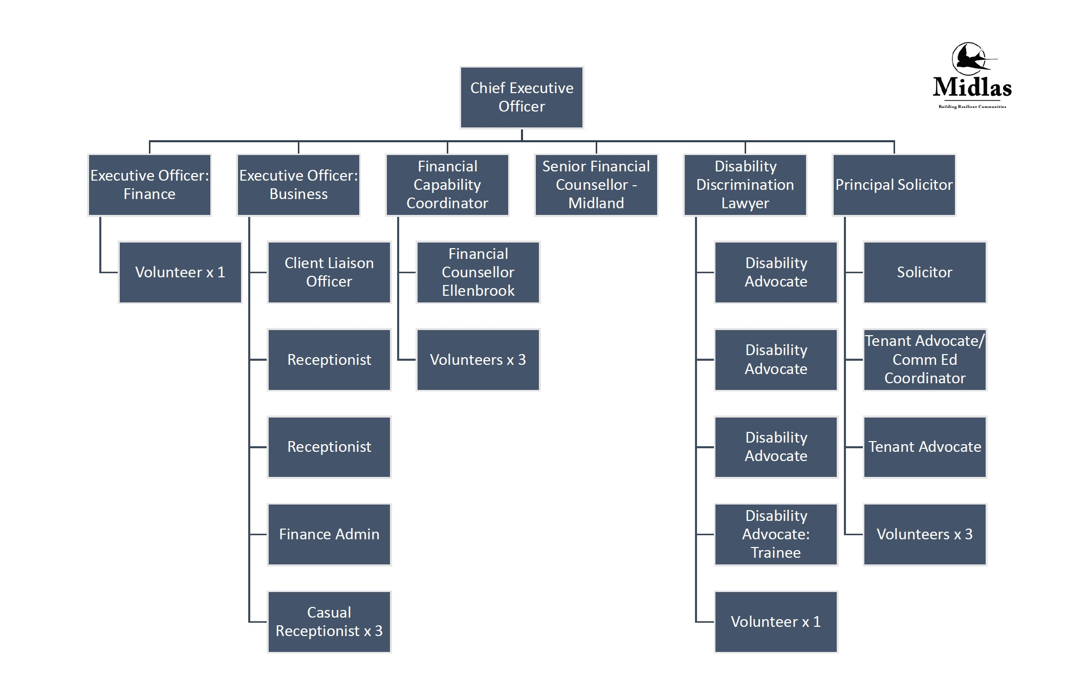 2019 Org Chart Image.jpg